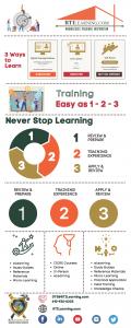 RTI Training as Easy as 1-2-3